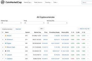 Exchanges and CoinMarketCap
